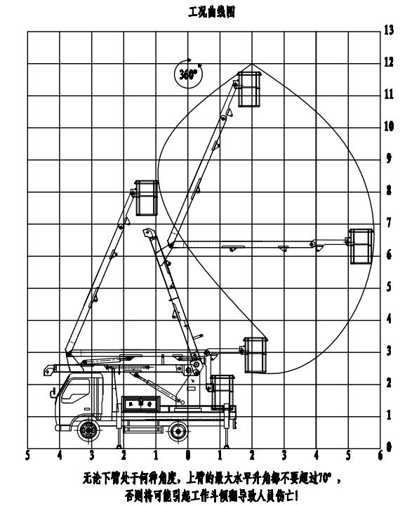 江铃高空作业车工作曲线图